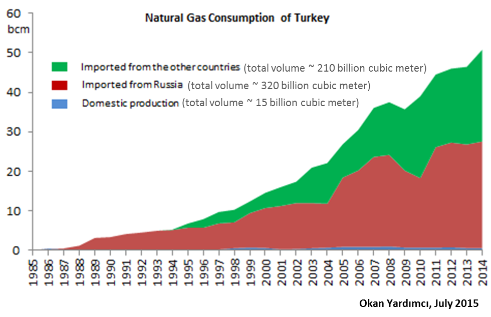 turkey russia energy relationship