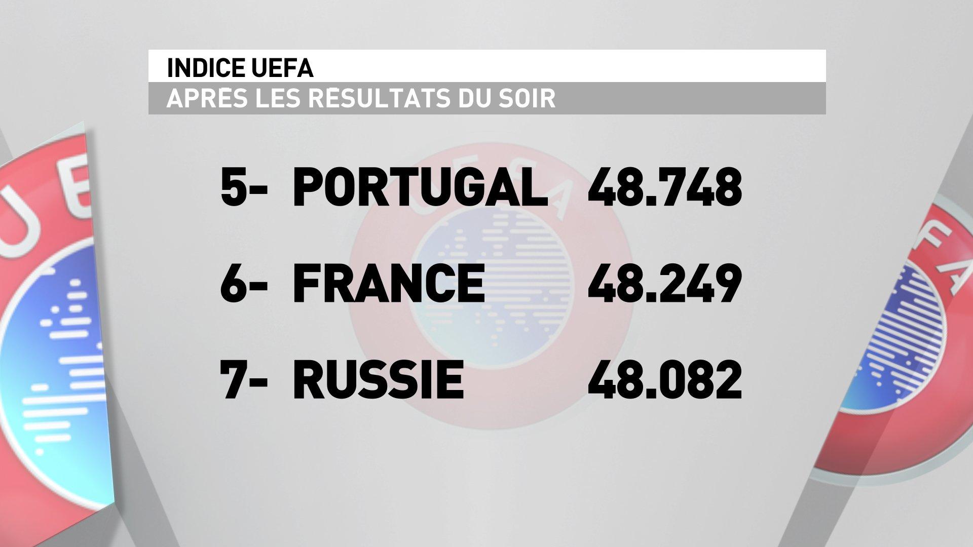 [Indice UEFA] Où se situent les clubs Français - Page 4 CUnAV3wWoAAAQg-
