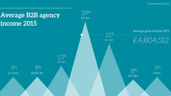 B2B agency revenues have soared dramatically in the past year https://t.co/UPU0IkGZeK #TopB2BAgencies https://t.co/jE9pQYxhOd