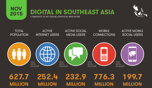Digital in Southeast Asia in 2015 https://t.co/VyGCA1EWQu https://t.co/ICj8naoCDR