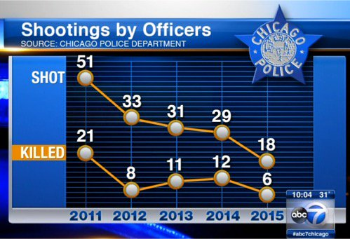 Chicago police shootings dropping by historic levels