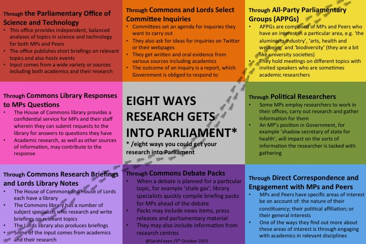 Essential Guide: Eight ways research gets into Parliament https://t.co/C9YXhjIZyx https://t.co/vl1XTlqfSq