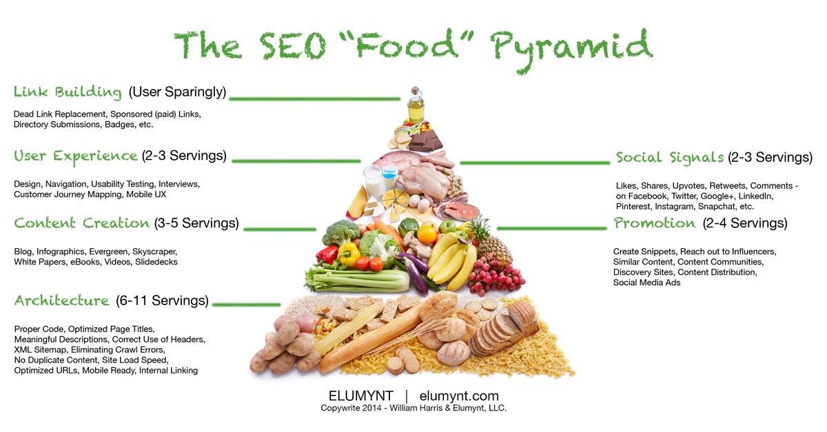 jennifer polanz on twitter omnomnom seo food pyramid 3 seo