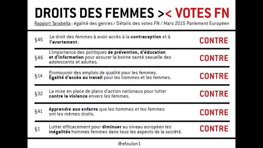 Droits des femmes et votes FN