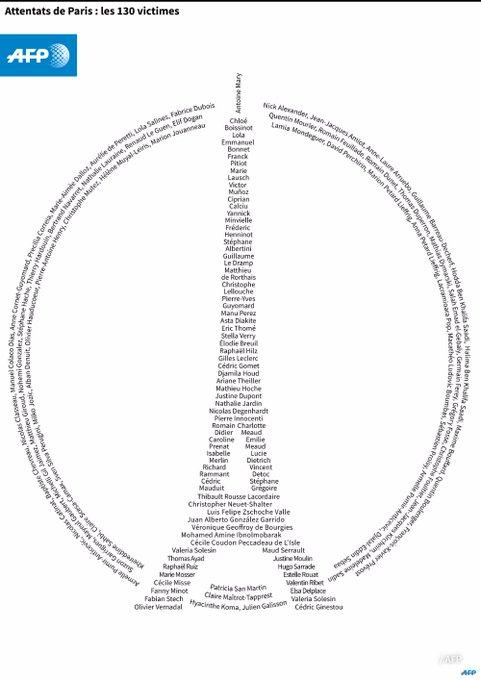 Attentats de Paris : les 130 victimes #AFP