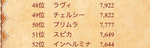 【白猫】茶熊投票中間発表のプリムラの票数が美しすぎると話題に!これはマールにラッキープレゼントされてますわwwww【プロジェクト】
