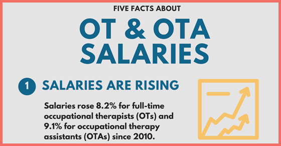 "aota on twitter: ""five ot & ota salary facts. also, compare your, Human body"