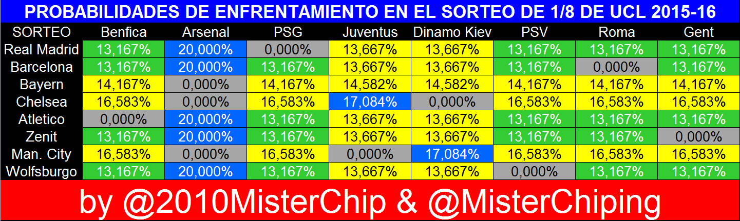 All the probabilities for the last 16 draw of the Champions League [Table]
