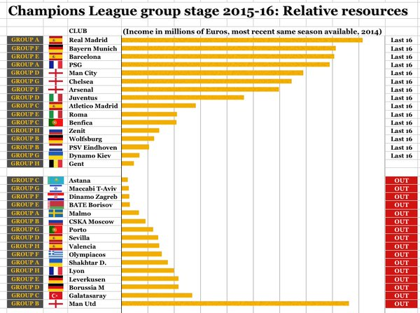 Champions league: money talks  incredible achievement for gent  (via