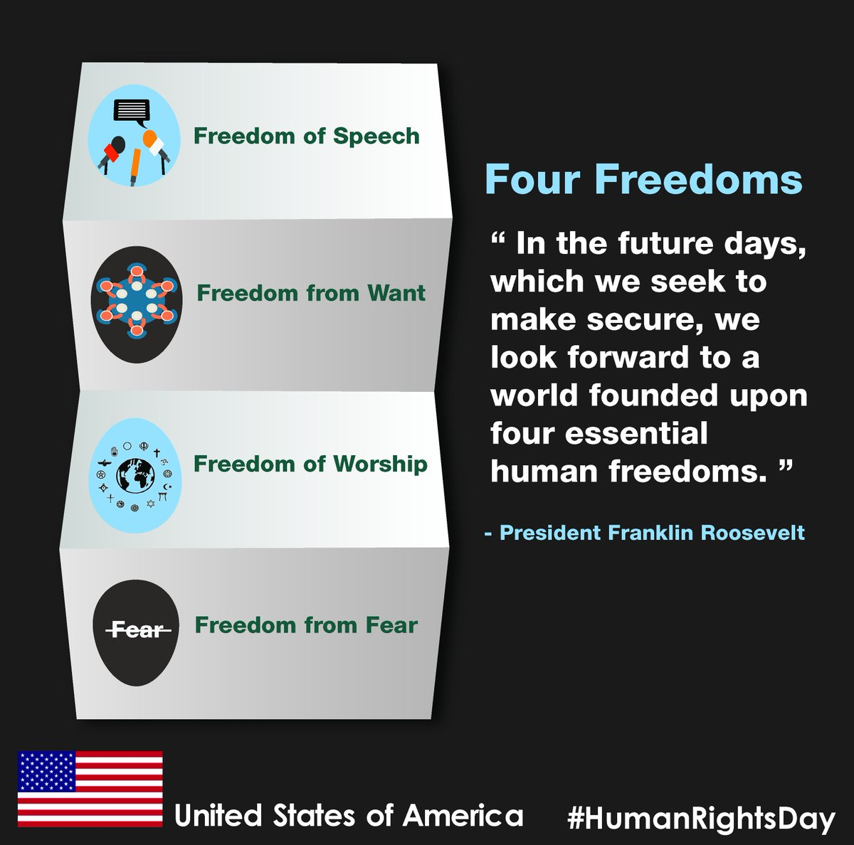 """We look forward to a world founded upon four essential human freedoms..."" - Franklin D. Roosevelt #HumanRightsDay https://t.co/2AFBKiH0lh"