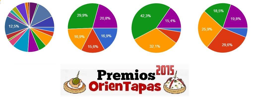 En el aire aún Premios OrienTapas Orientación y TIC. Últimos días para votar: https://t.co/xica6rprJ3 #orientachat https://t.co/k9fffsHHBW