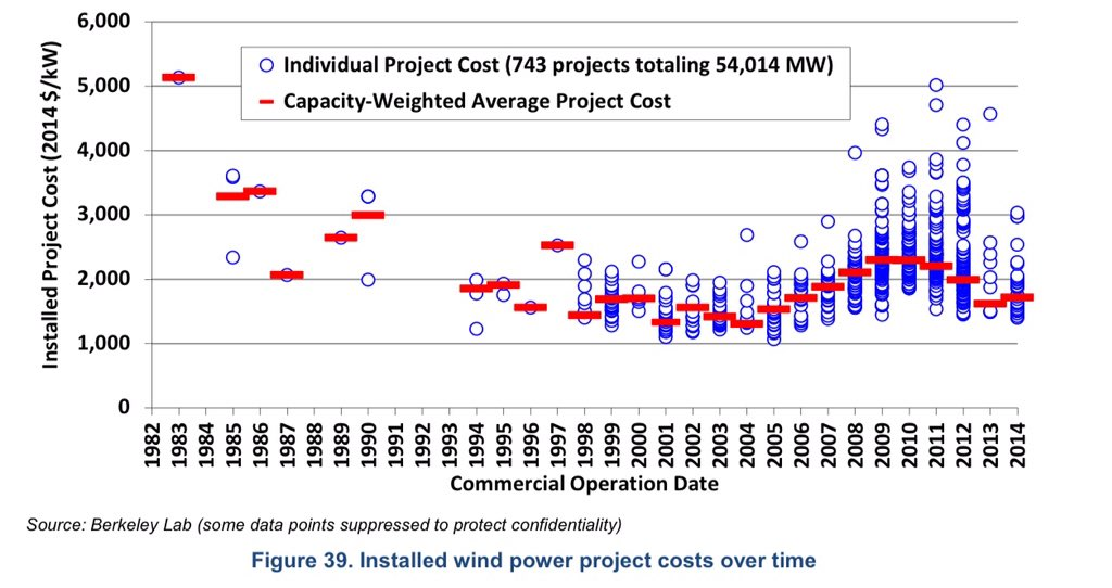 Berkeley wind power costs USA