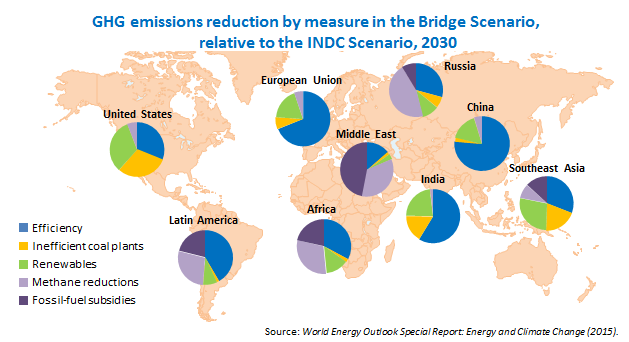 The #energy sector = 2/3 of global #GHG #emissions. Energy efficiency & #renewables can help lead action @iea #COP21 https://t.co/BpXFW5WK9m