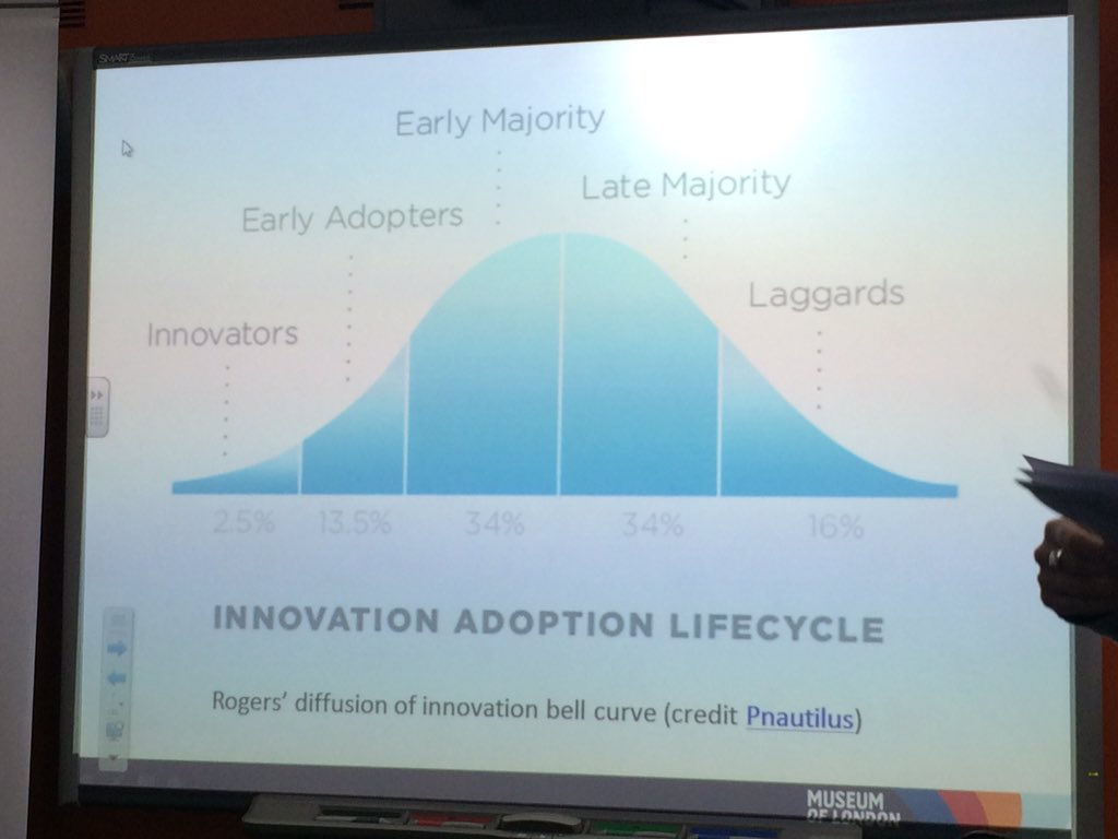 #digitalfamilies @MuseumofLondon have been innovators on the digital bell curve but now moving to early majority https://t.co/Tom65AcOMn