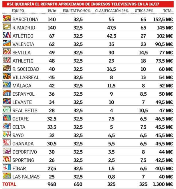 Personal view on La Liga revenue sharing CV8KrIMWsAAHQXu