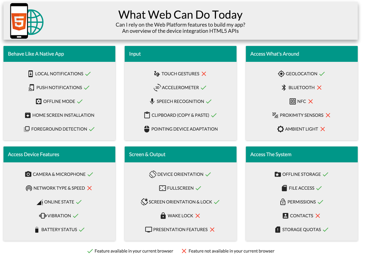 What the web can and cannot do https://t.co/dkD4idPgBr via HN https://t.co/Q0iW6je15v