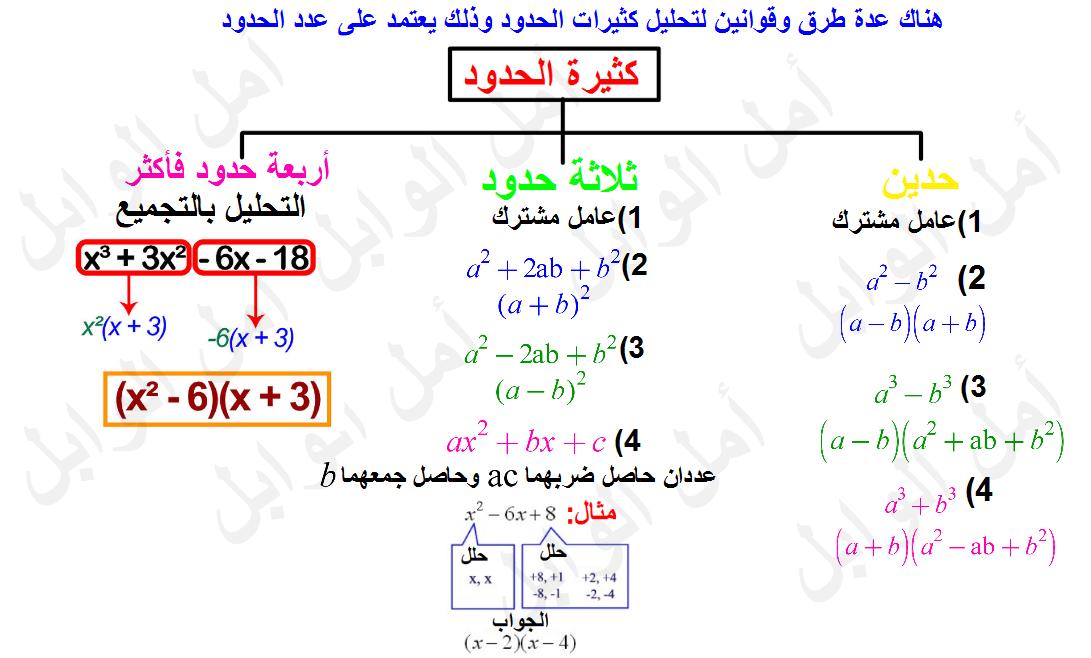 Amal Alwabel On Twitter طرق تحليل كثيرات الحدود الرياضيات رياضيات ثاني ثانوي Https T Co Bbmvcvdbvq