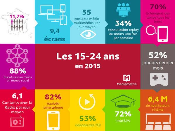 76% des jeunes sont sur #Facebook, 33% sur #Snapchat, 24% sur #Twitter et 18% sur #Instagram https://t.co/JUbYgfm800 https://t.co/JDPBtWqlQh