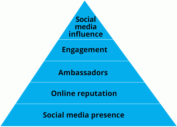 RT @hootsuite: Here's how to boost your social media engagement (using Maslow's Hierarchy of Needs): https://t.co/nHQMv9hS31 https://t.co/v…
