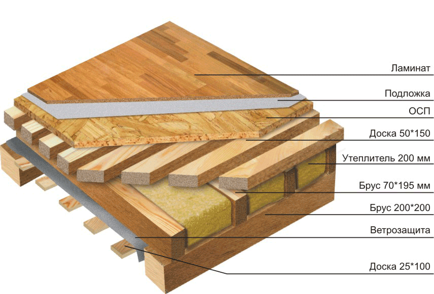 монтаж межэтажного перекрытия в деревянном доме