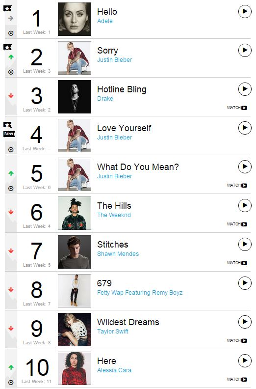 Canadians have locked down 70% of the @Billboard #Hot100. https://t.co/BuC2nG7UGV HT @cbcmusic #MusicMonday https://t.co/C9hxBxOvDy