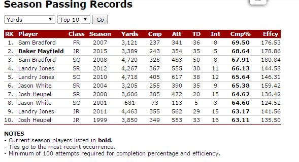 Only Bradford has had a more accurate passing season for @OU_Football than Baker Mayfield https://t.co/vGv4X4RADB https://t.co/bY7mS3P4yY