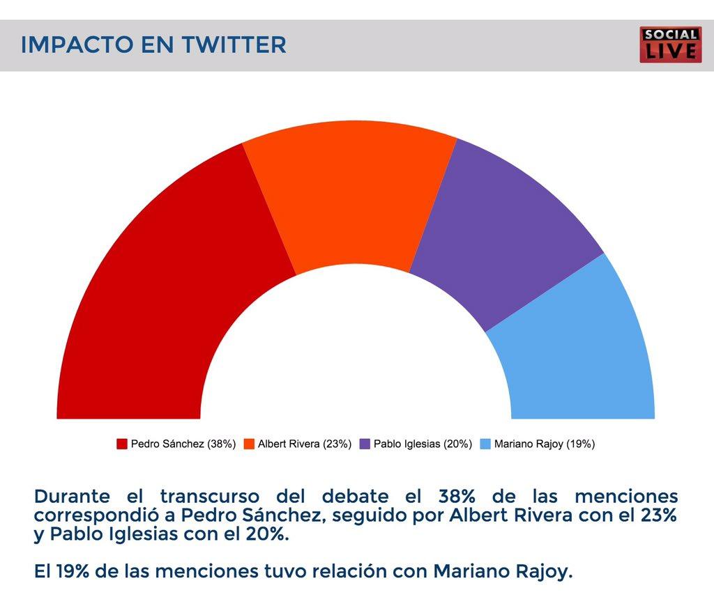 El @PSOE gana el debate en las redes y en las ideas! @sanchezcastejon #ELPAISDebate https://t.co/0kOmgQDjS2