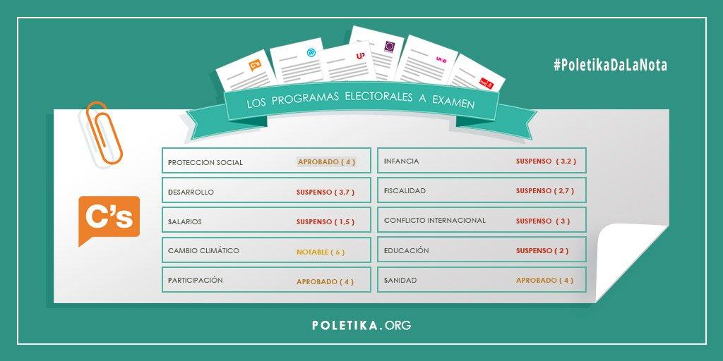 Notas de los  principales partidos según sus programas, sin contar al PP por incomparecencia #20D #PoletikaDalaNota https://t.co/dJuXHgzvDo