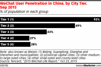 Almost everyone in the largest Chinese cities uses WeChat https://t.co/ZXOcQM7Nge https://t.co/ycSvjrMlgr
