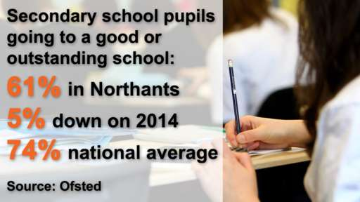 RT @BBCNorthampton: More than 1/3 of secondary school pupils in Northants don't go to good/outstanding schools https://t.co/wSafL5rrgu http…