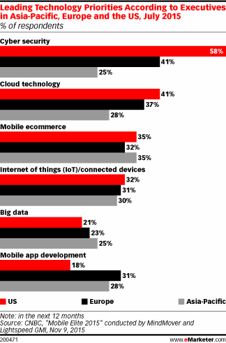 Security is a major tech concern for executives in Europe and the US https://t.co/osqAiYPnRd https://t.co/aAXFKgcE5C