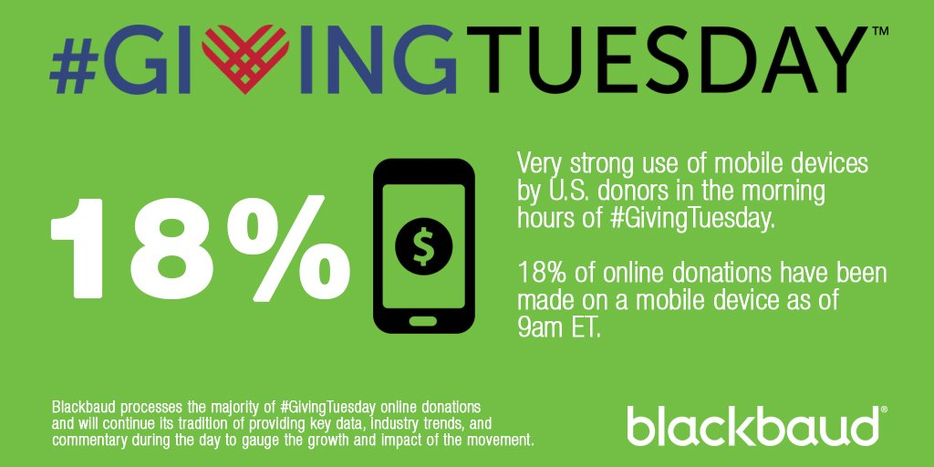 Very strong use of mobile devices by U.S. donors so far on #GivingTuesday. @blackbaud https://t.co/Qw6fLpctiz