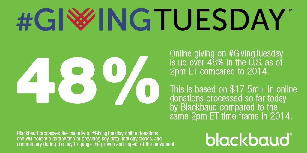 #GivingTuesday online donations up 48% as of 2pm ET in the U.S. compared to same time frame in 2014. @blackbaud https://t.co/kIvthueTfI