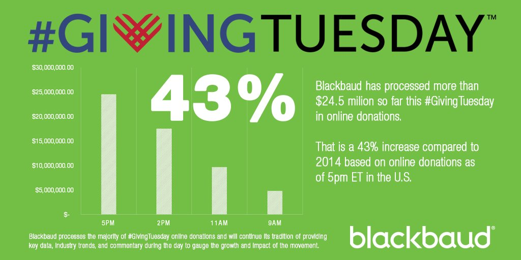 #GivingTuesday online donations on pace to exceed 2014 giving levels. Up 43% YOY at 5pm ET based on @blackbaud data https://t.co/lcVxmXxNRG
