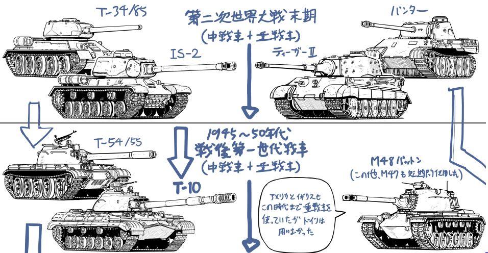 独ソの戦後戦車年表のイラスト書き終わった。M47を省略したけど、時間があったら追加する。50年代は英米ソが重戦車を採用した最後の時代で、この時代の第三次世界大戦モノも見てみたい