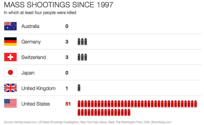one of the deadliest mass shootings in the history of the united states on june 12th 2016