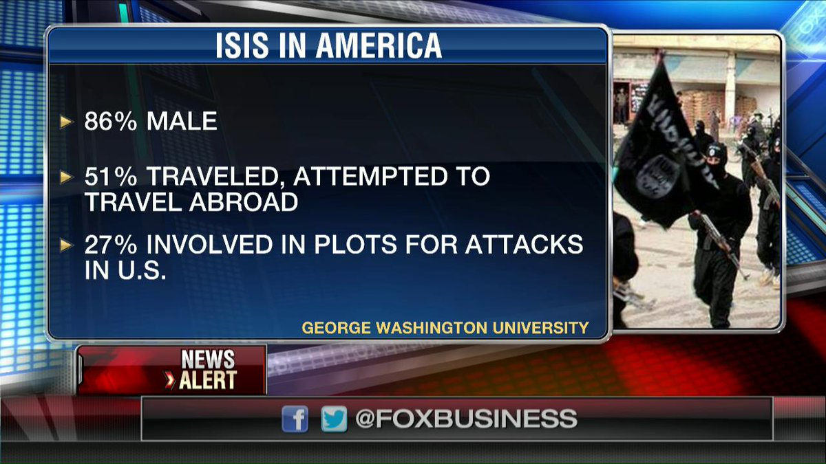 Study shows stark statistics about ISIS in America. @TeamCavuto