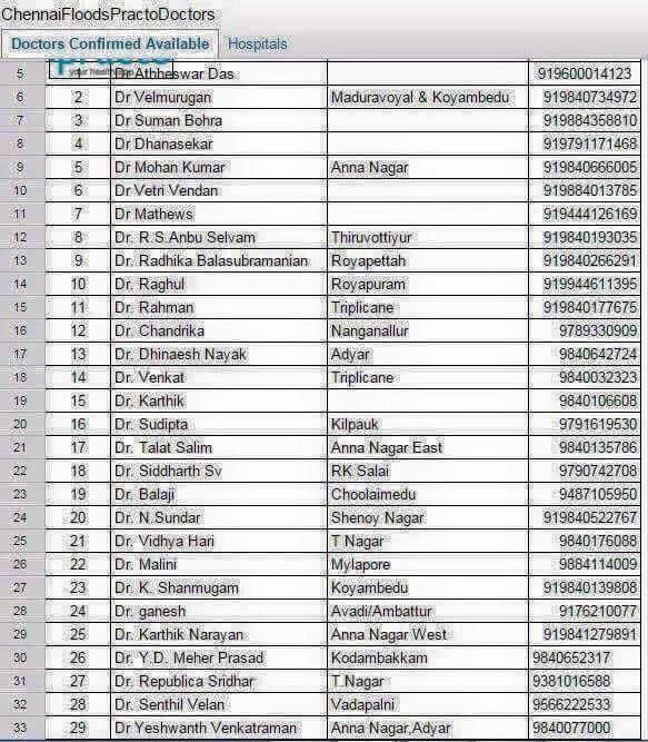 List of doctors who are ready to help 24x7, with area/contact info. Do share. #ChennaiRains #ChennaiRainsHelp https://t.co/HbrKoWrKJw