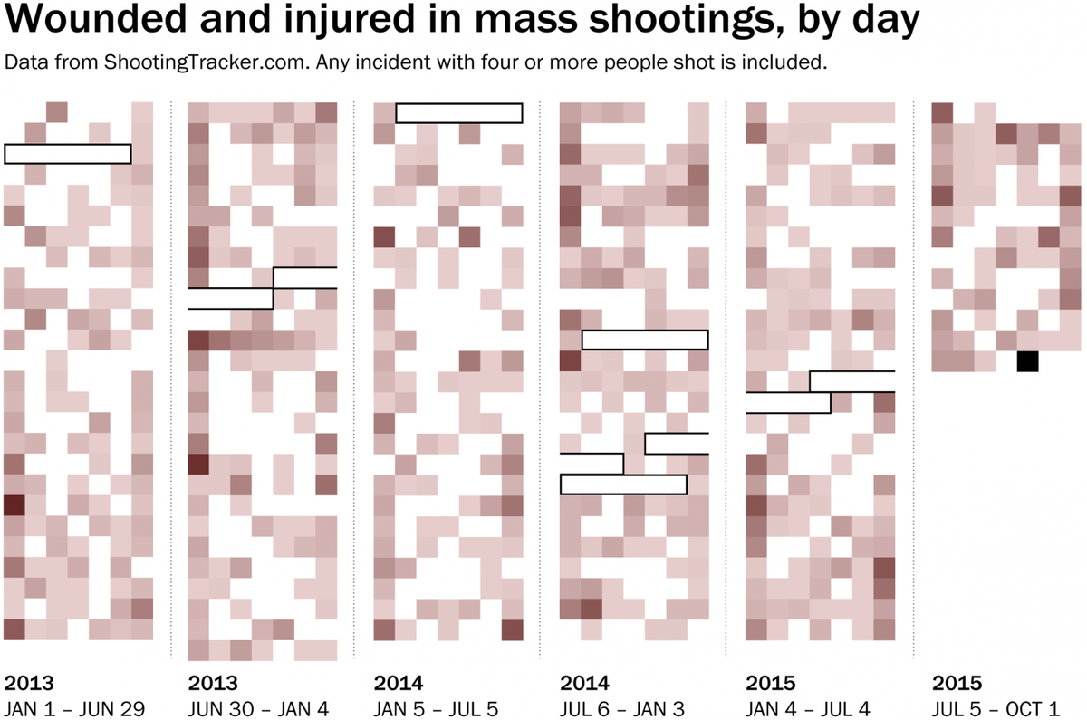 There has still been no calendar week this year without a mass shooting: https://t.co/xAaSPrML99 #SanBernardino https://t.co/XRYXpAkw2n