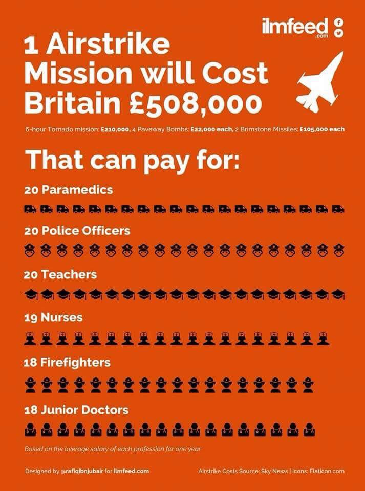 After today's #SyriaVote p, this infographic gives not only food for thought but a classroom resource for discussion https://t.co/RUeXSBZKML