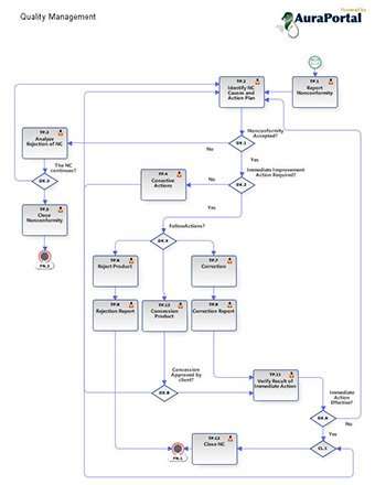 Auraportal on twitter free bpmn process models download free auraportal on twitter free bpmn process models download free qualitymanagement process diagram httpstvlfu09t6gi httpst71rqxkm1ot ccuart
