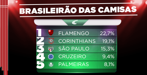 O Flamengo é tetracampeão do #RankingDasCamisas! Agora, uma nova disputa já está no ar! https://t.co/FnSso60HEG https://t.co/yLNPkOcze1