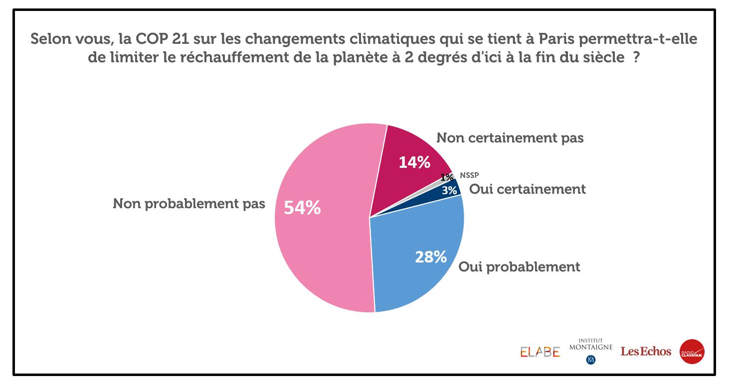 Prenons les paris à propos du résultat de la COP21 ! [version hors salon écologie] CVUSc6oUAAAXicy