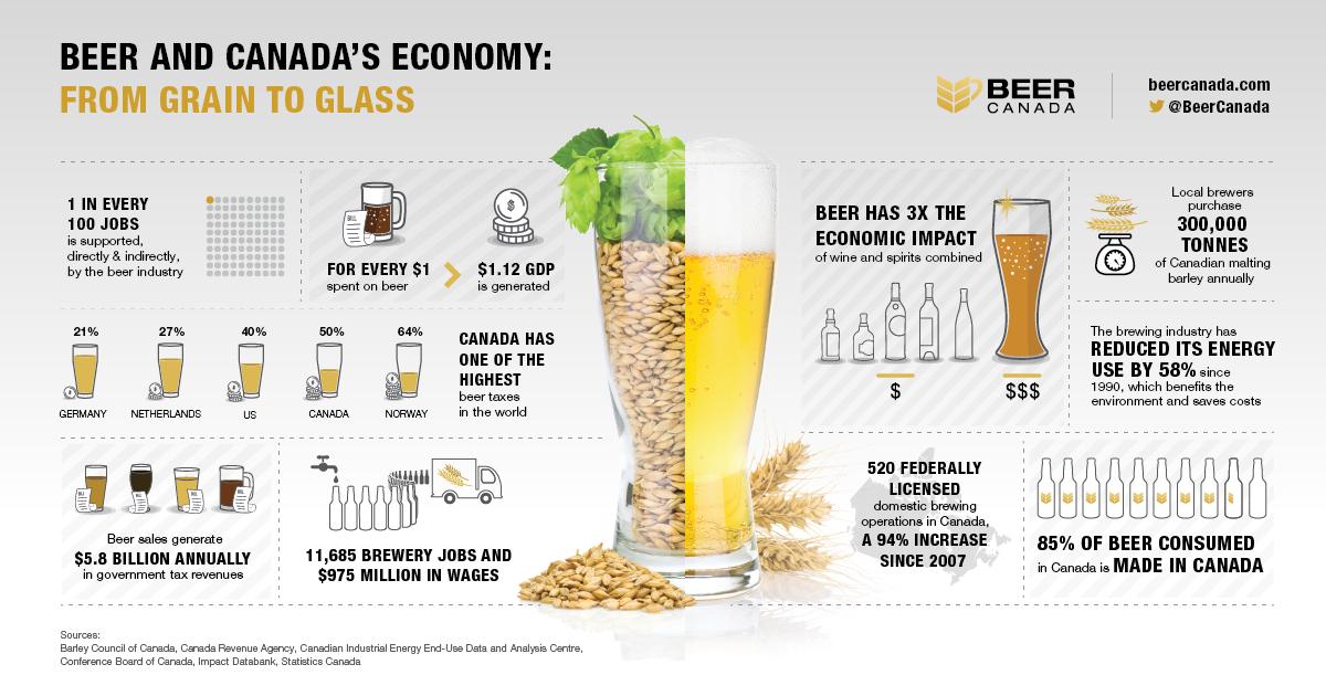 Craig asselstine craigasselstine twitter for Craft beer industry statistics