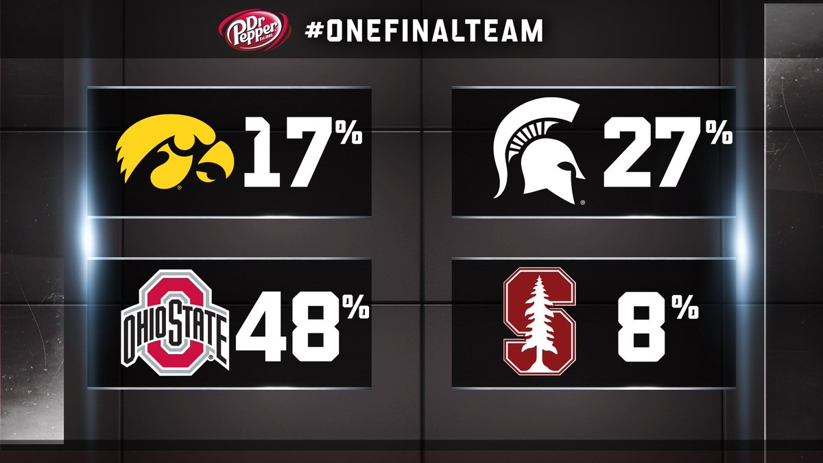 The results are in.  48% believe Ohio State should be the @DrPepper #OneFinalTeam in the CFB Playoff. https://t.co/mmP8zWzBrG