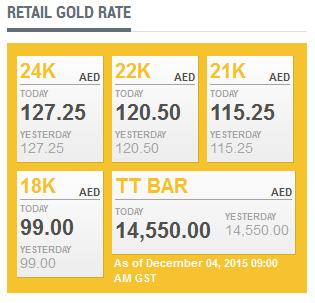 Latest Dubai Retail Gold Prices Today Dec 4 Plus B Crude Spot