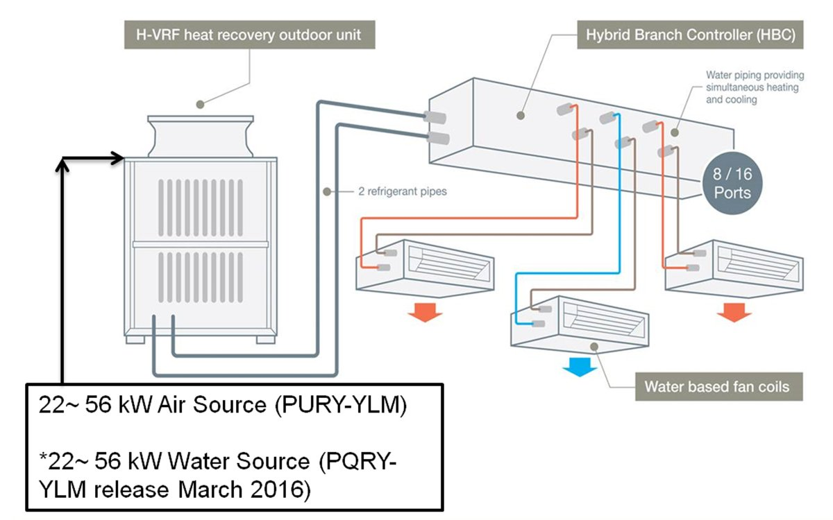 "Mitsubishi Electric on Twitter: ""New 2-pipe heat recovery Hybrid Aircon -  Chiller comfort with VRF efficiency & flexibility https://t.co/Eu6cgo272C  ..."