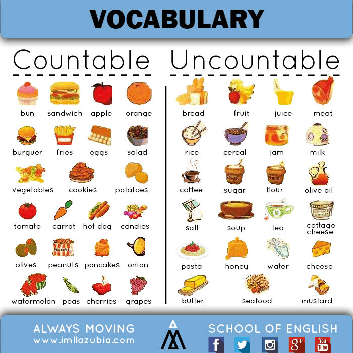 Countable Nouns List Food