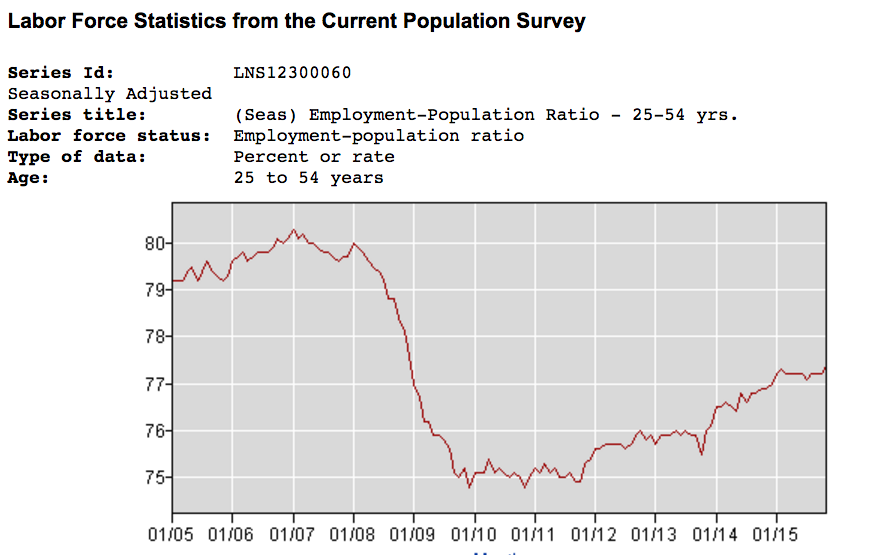 Labor Force Statistics: Employment-Population Ratio