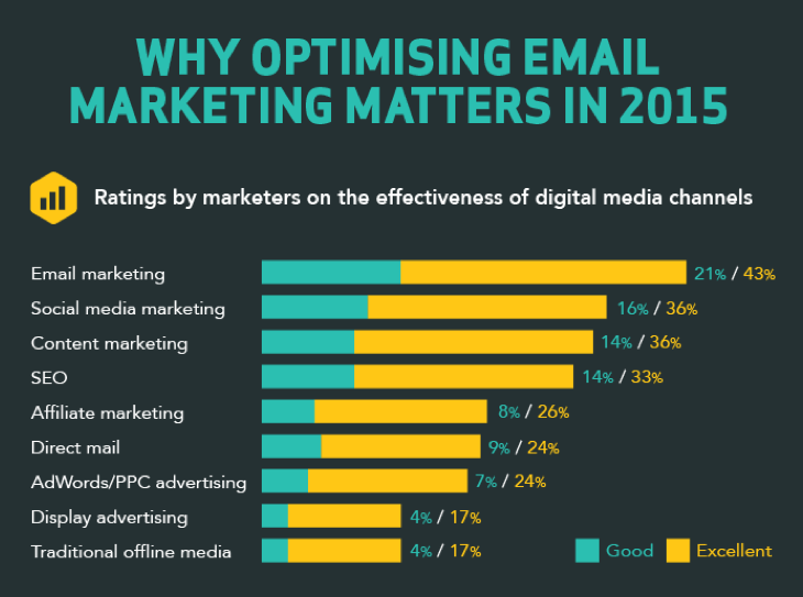 The State of Email Marketing 2015 https://t.co/qVkS6HqF8d via @socialmedia2day #infographic #emailmarketing https://t.co/Ky4kde5JcU